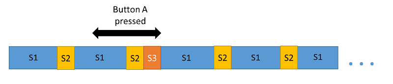 Execution sequence diagram: S1 and S2 with interrupt and one S3 slice