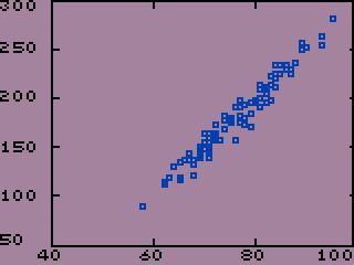 Lemonade Sales Graph