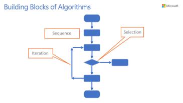 Unit 3 - Algorithms