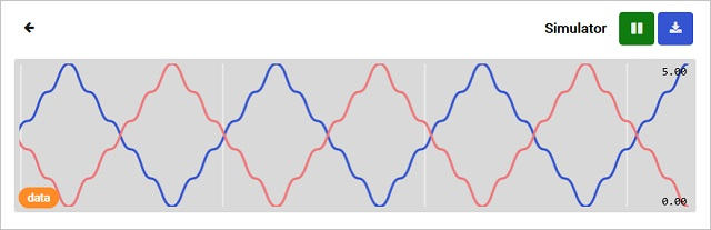 Data pattern on chart