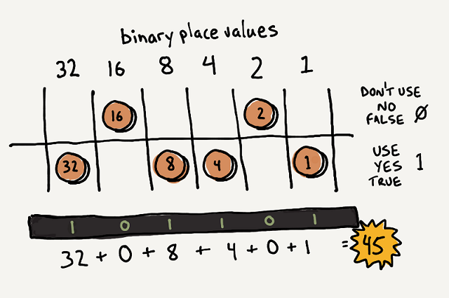 Coins representing binary digits