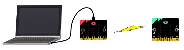 Remote data collection - Microsoft MakeCode