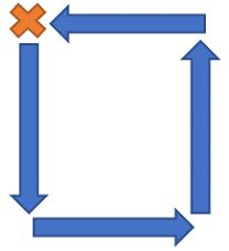Square walking pattern