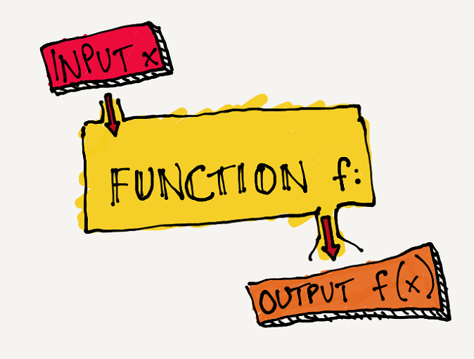 Inputs function output