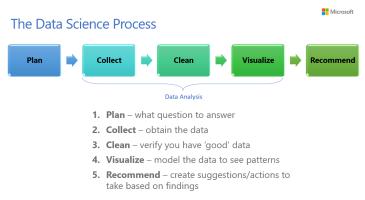 Unit 6 - Data Science