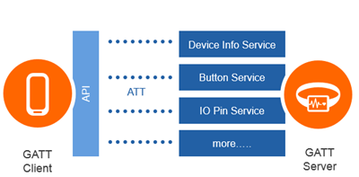 About Bluetooth - Microsoft MakeCode