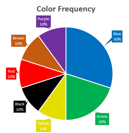 Pie Chart of Color Frequencies