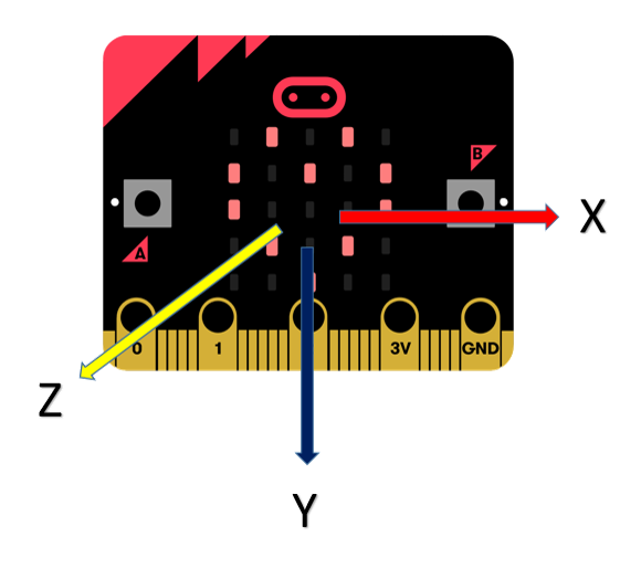 micro:bit x, y, z axis image