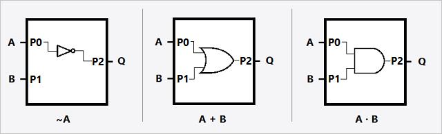 Gates inside the PLD diagram