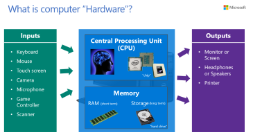 Unit 1 - Hardware