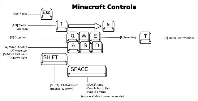 keyboard controls - Free Game Hacks