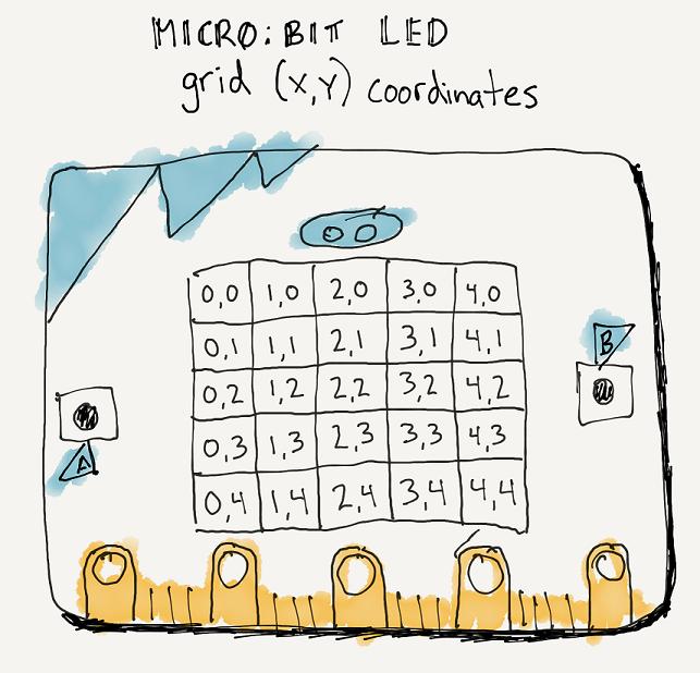 micro:bit LED coordinates