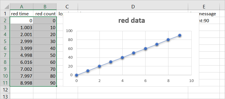 Chart the data in spreadsheet