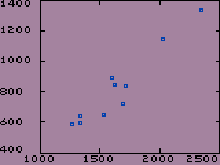 Scatter Plot of Rent vs Square Feet