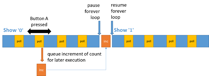 Execution sequence diagram: display loop with increment and interrupt